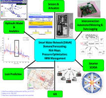 Integrated urban water management systems with sensor technologies.