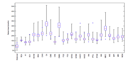 High intensity rainfall in Bangalore city under climate change for near future (2021–50) for RCP 8.5 Scenario with 10 year return period. The figure shows uncertainty in rainfall intensities obtained from Bayesian analysis. Results from various GCMs (shown on X-axis), Reliability Ensemble Average (REA) and from Historical data are shown. The climate change projections clearly indicate an increase in high intensity rainfall.